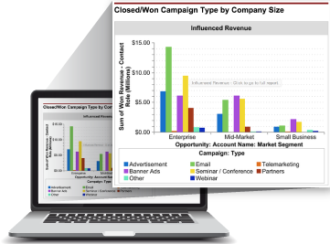 Get Campaign Performance Metrics from Salesforce with Full Circle Insights' Response Management Solution
